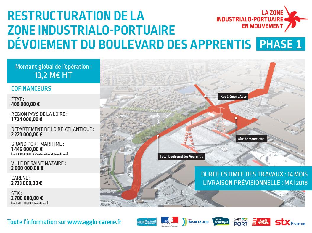 Financements du projet de dévoiement du boulevard des Apprentis